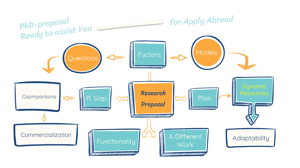PhD Research Proposal for Apply Abroad